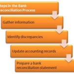 Steps to account reconciliation
